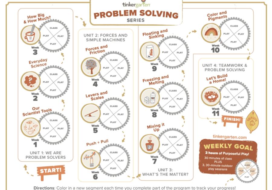Tinkergarten Problem Solving Map